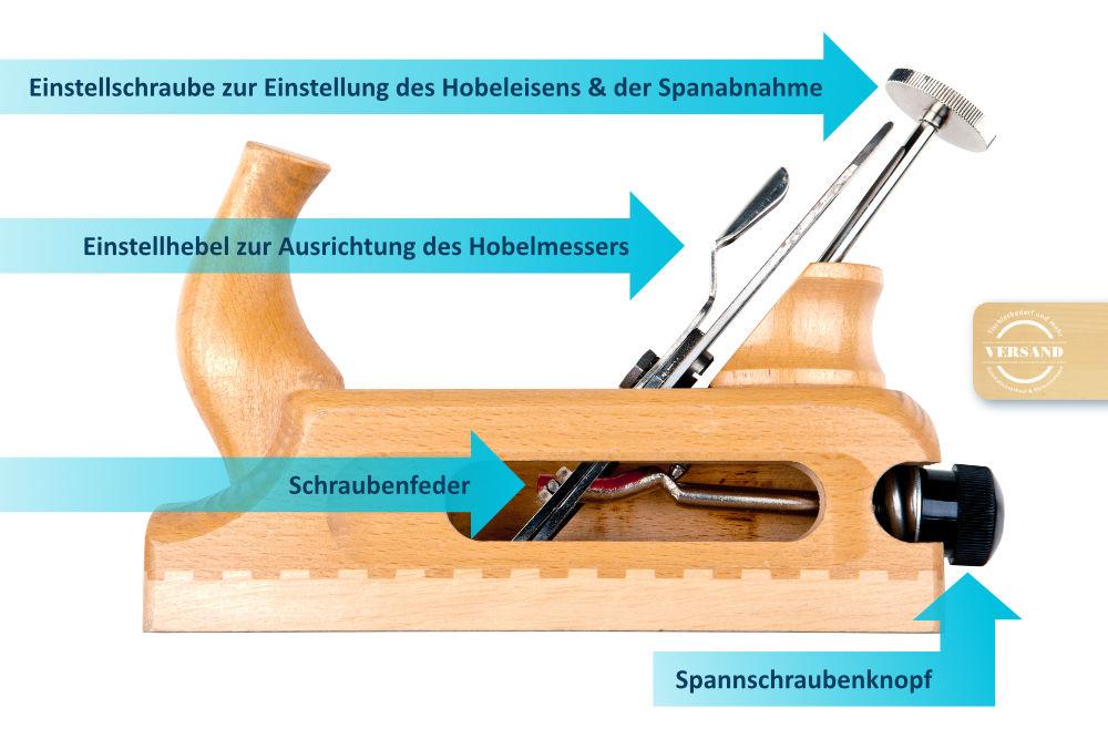 Primus-Hobel-Schnittmodell-Bezeichnungen